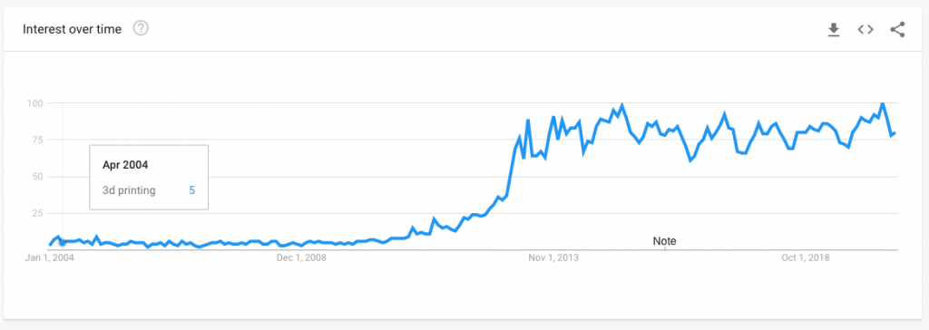 Interest over time for 3D printing google trend report